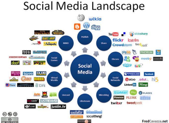SQcuola di Blog: Master gratuito in social media marketing